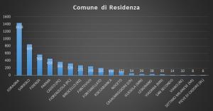comune-di-residenza